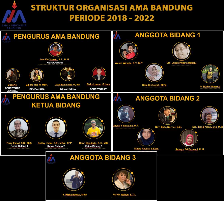 Sruktur Organisasi AMA Bandung 2018 - 2022 (Pembaharuan)
