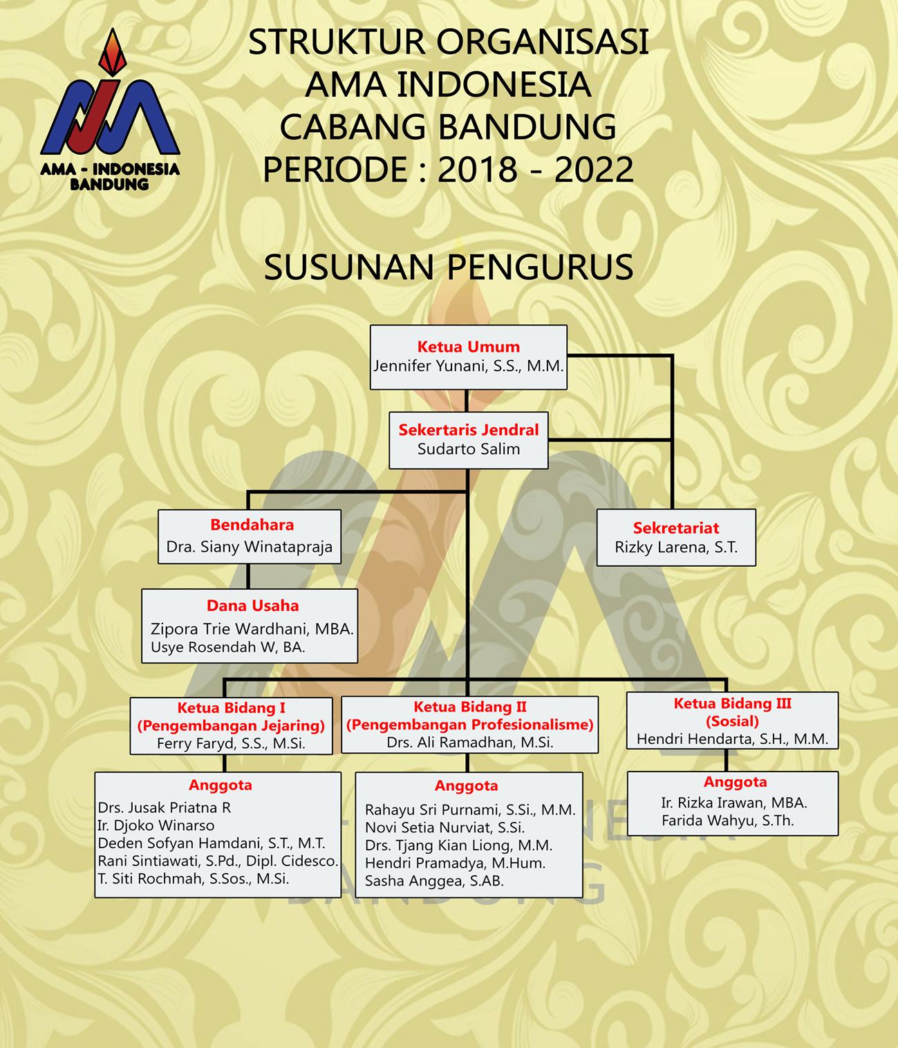 Struktur Organisasi AMA Bandung 2018 - 2022